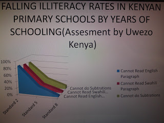 falling arithmetic and reading literacy levels in kenya