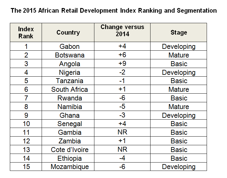 2nd Africa Retail Development Index ranking