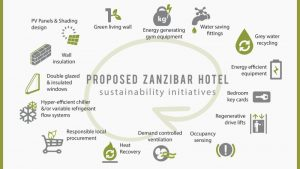 Proposed East Africa's Greenest Hotel