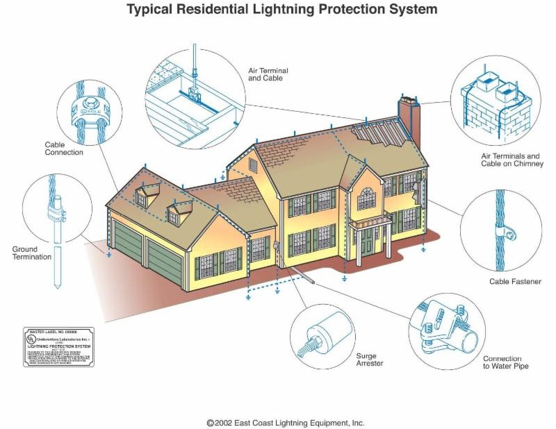 Typical Residential Lightning Protection System.