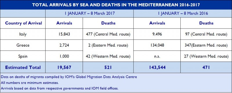 Arrivals by Sea and Death in the Mediterranean 2016-2017.