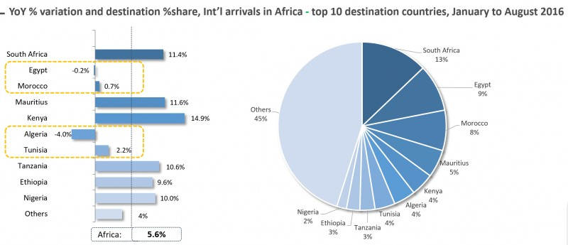 East Africa's International Arrivals overshadows that of Africa as a whole