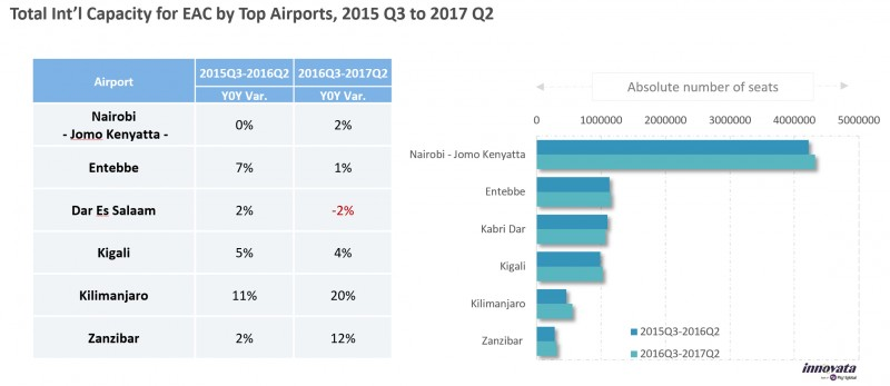 East Africa's air travel international capacity