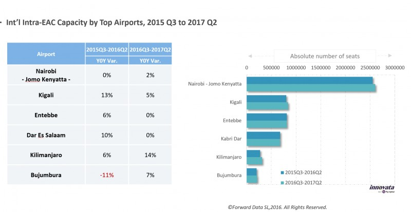Intra East Africa Air Travel capacity