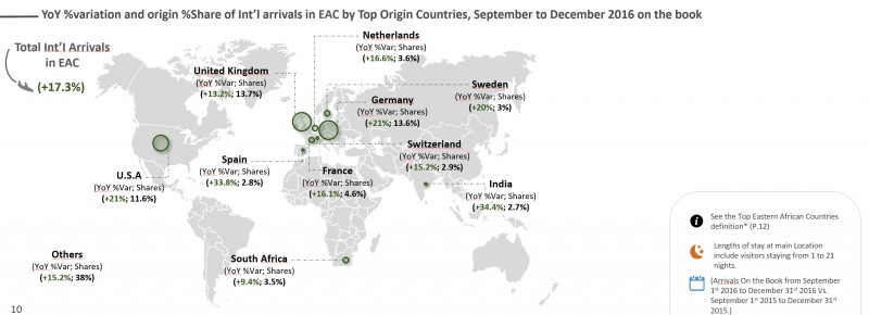 Where international air arrivals in East Africa shall come from, September-December 2016