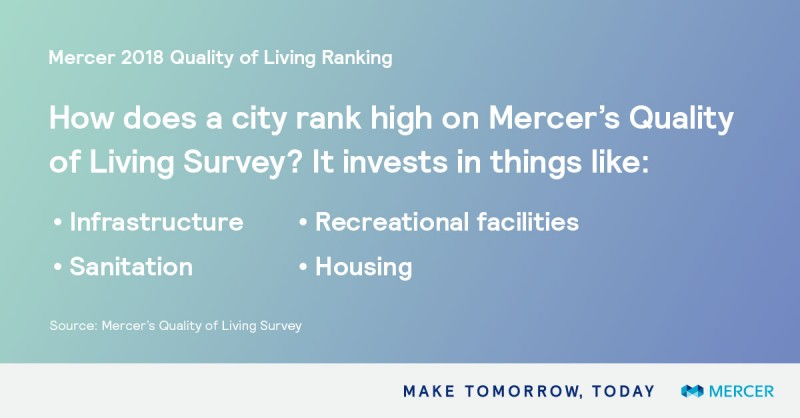 What Mercer's Quality of Living survey considers in city ranking.